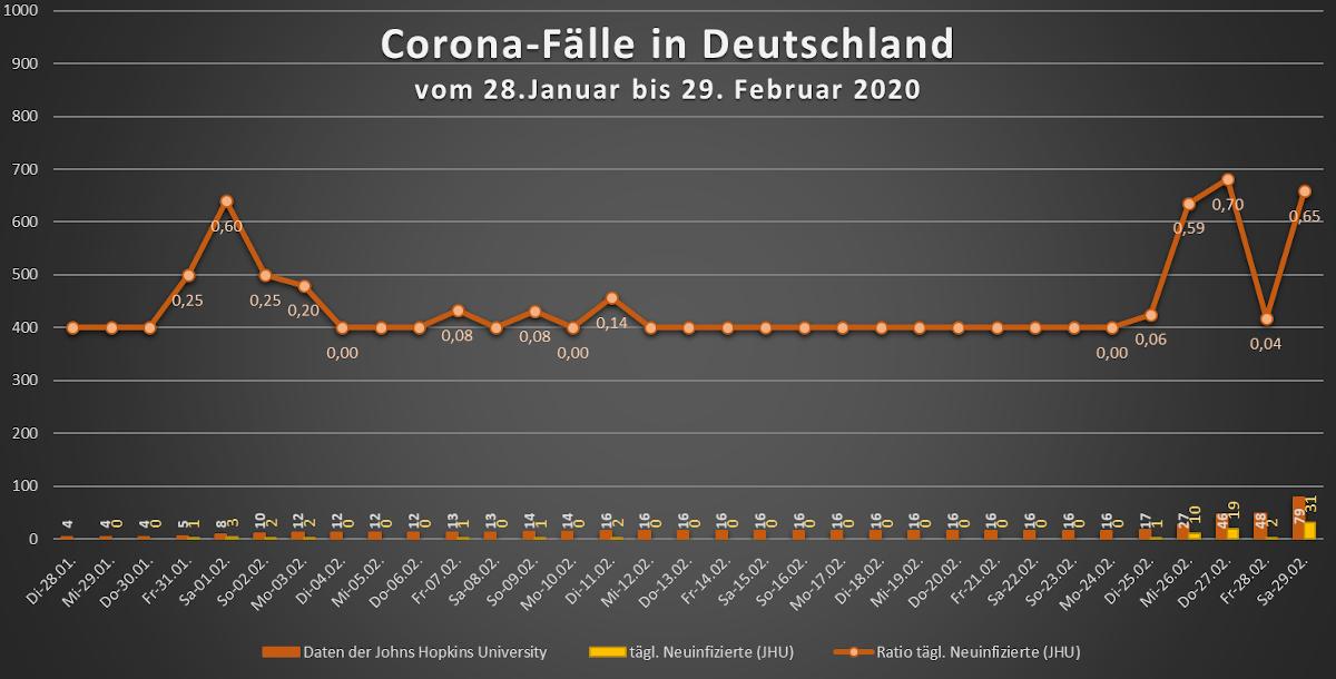 Corona Entwicklung Deutschland
