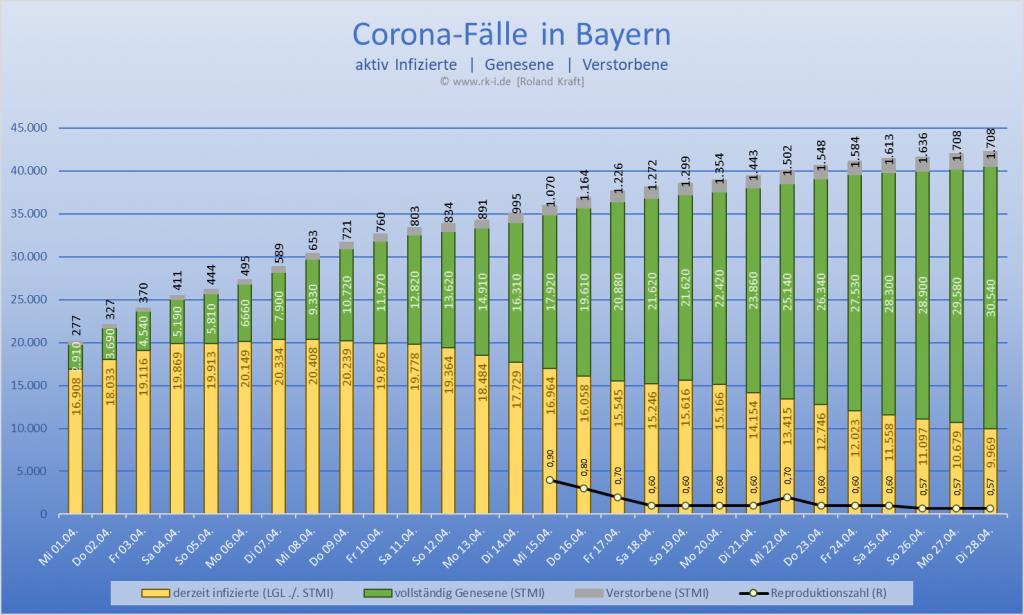 Entwicklung Corona Bayern