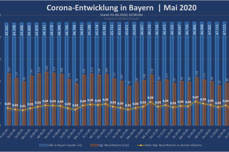 Corona-Entwicklung Bayern | Mai 2020