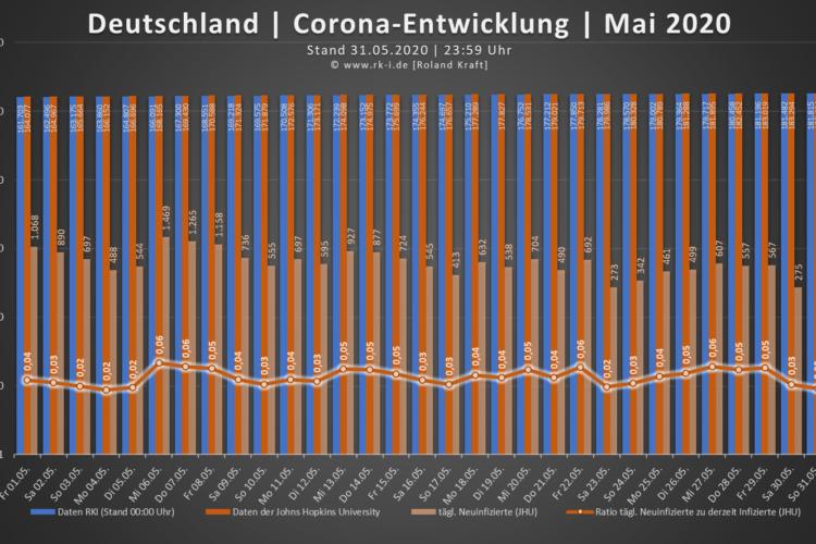 Corona-Entwicklung - Deutschland | Mai 2020
