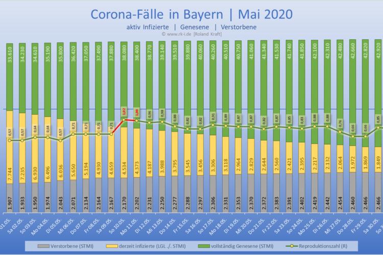 Bayern: aktiv Infizierte | Genesene | Todesfälle | Mai 2020