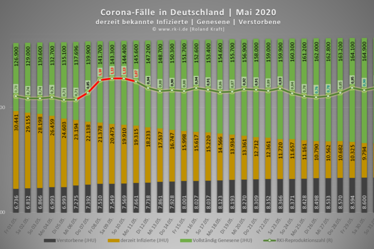 Deutschland: aktiv Infizierte | Genesene | Todesfälle | Mai 2020