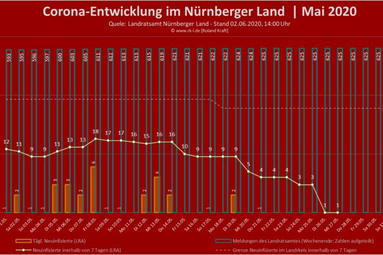 Corona-Entwicklung | Nürnberger Land | Mai 2020