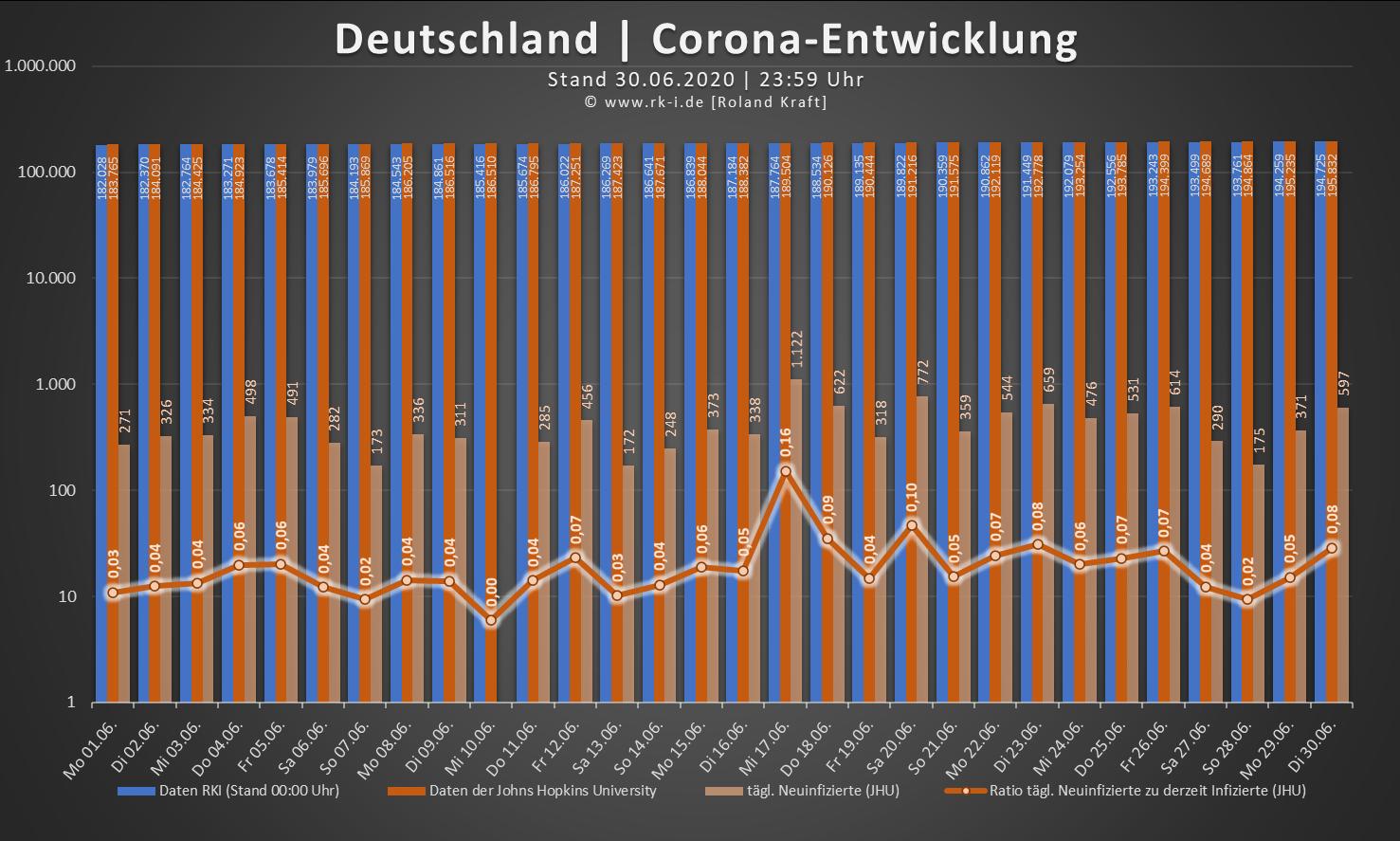 Corona Entwicklung Berlin